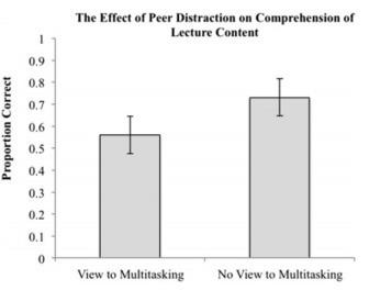 effect of peers