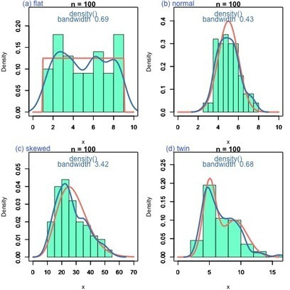 Distribution, Density and Histogram   R for Journalists   Scoop.it