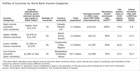 World Income Inequality | Geography | Scoop.it
