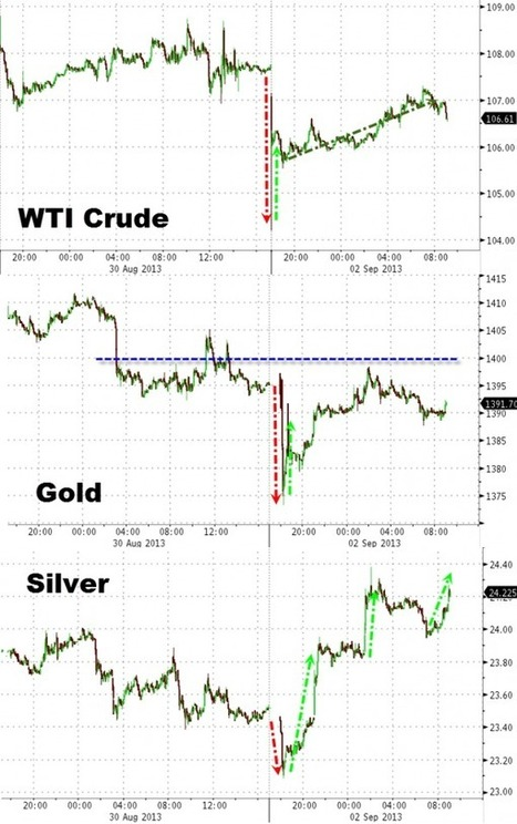 Market Update: Silver And Stocks Surging; Bond Bulls Purging | Zero Hedge | Commodities, Resource and Freedom | Scoop.it