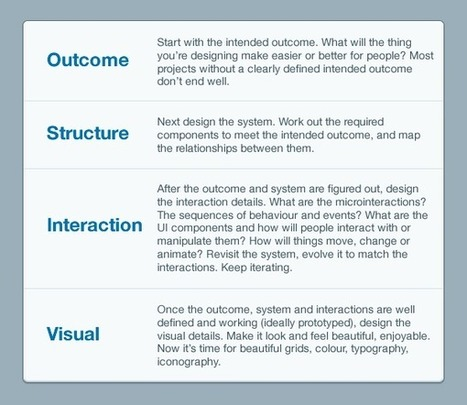 The Dribbblisation of Design - Inside Intercom | Design Thinking - Design Process | Scoop.it