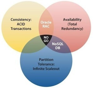 Panorama des bases de données NoSQL - 1/3 | no-sql | Scoop.it
