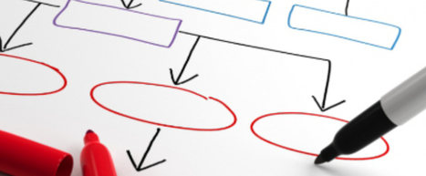 Instructional Design Model – What is it & Why Use it? | Educación a Distancia y TIC | Scoop.it
