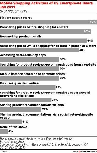 Article: Top Mobile Shopping Activities of US Smartphone Users | Advertising, Marketing and Social Media | Scoop.it