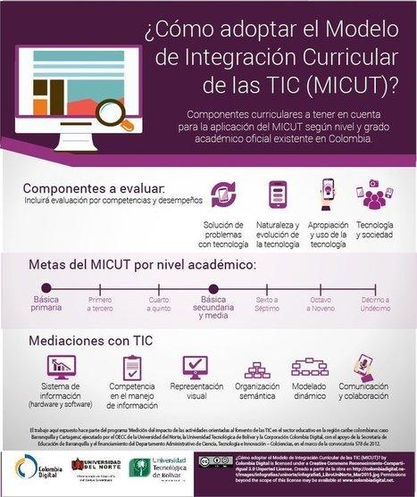 Por sí solas, las TIC son inútiles en la educación | TIC y METODOLOGÍA | Scoop.it