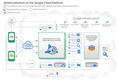 Mobile Solutions on Google Cloud Platform — Google Cloud Platform   software development   Scoop.it
