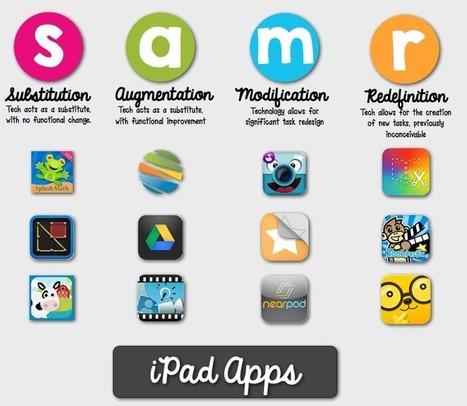 The SAMR Model: Helping Teachers Redefine Classroom Practice   SAMR model   Scoop.it