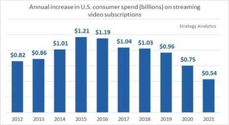 Le marché de la SVOD américain donne des signes d'essoufflement | Web & Media | Scoop.it