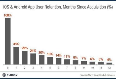 App Stickiness and Its Metrics | Mobile Development & Design (iOS & Android) | Scoop.it