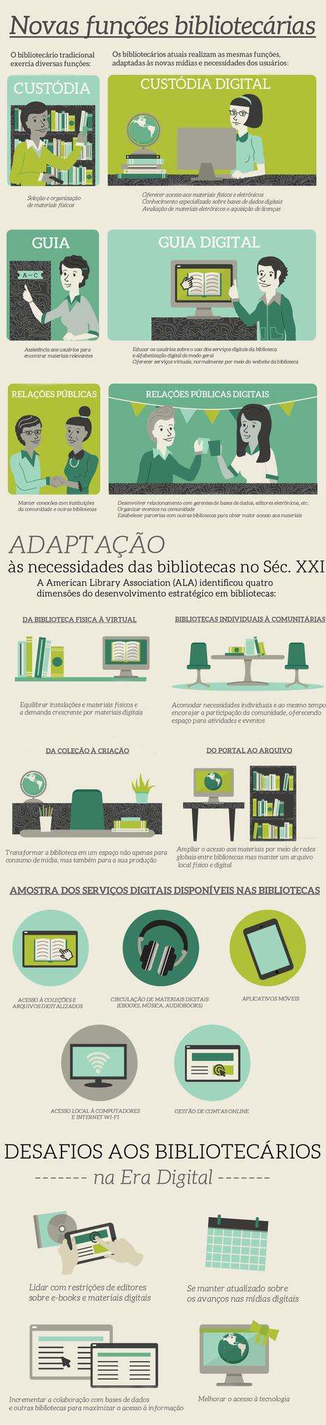 As novas funções dos bibliotecários na era digital   Bibliotecas Escolares & boas companhias...   Scoop.it