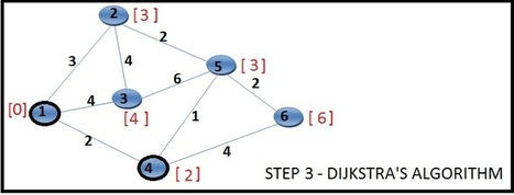 Shortest Path using Dijkstra's Algorithm - Techie Me | Dr.T | Scoop.it