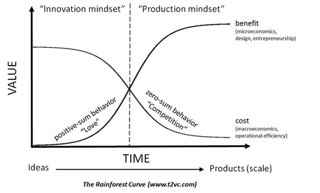 Why Do Good Ideas Fail? This Diagram Explains | Management, innovation and design thinking | Scoop.it
