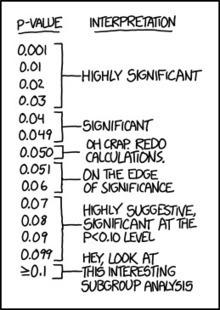 P-Value Interpretation | Science Lovers | Scoop.it