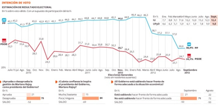 Brecha entre Rajoy y sus electores | Partido Popular, una visión crítica | Scoop.it