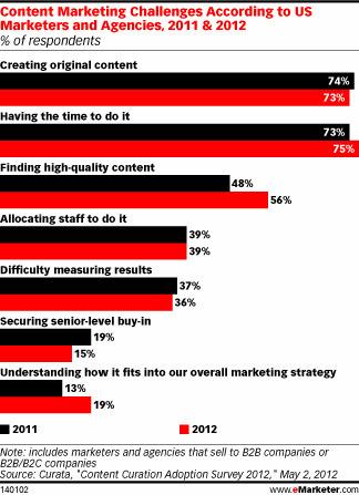 La curation de contenu peut informer vos clients tout en créant un engagement avec eux   La Curation, avenir du web ?   Scoop.it