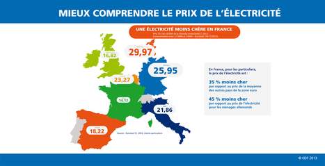 Quid de l'impact sur le marché de la rénovation énergétique si le coût du KWH en France était dans la moyenne Européenne?   Solaire thermique   Scoop.it