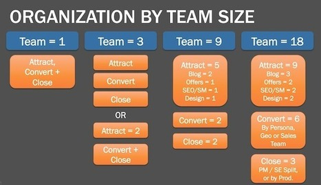 How to Structure a Marketing Team of Any Size - HubSpot | Health care trade plays a vital part within the economy of a country. | Scoop.it