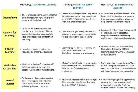 Maker Education: Pedagogy, Andragogy, Heutagogy | New learning | Scoop.it