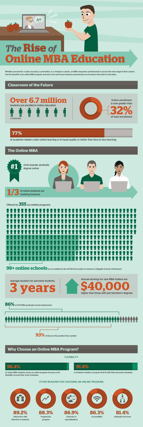 [Infographic] Growth of Online MBA Education - EdTechReview™ (ETR) | VirtualMedSchool | Scoop.it
