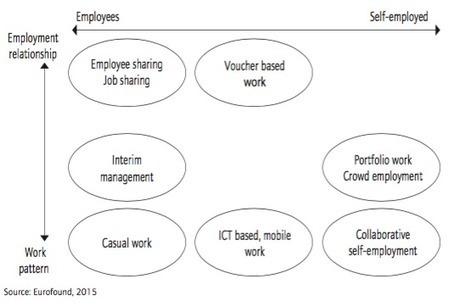 Sind Roboter die Antwort auf Arbeitslosigkeit? | passion-for-HR | Scoop.it