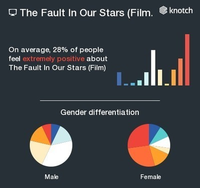 Skewed Demographics: The Fault In Our Stars at the Box Office   News on Knotch   Scoop.it