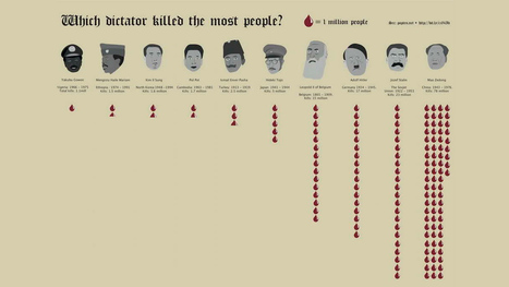 Which dictator killed the most people? | Visualisation | Scoop.it