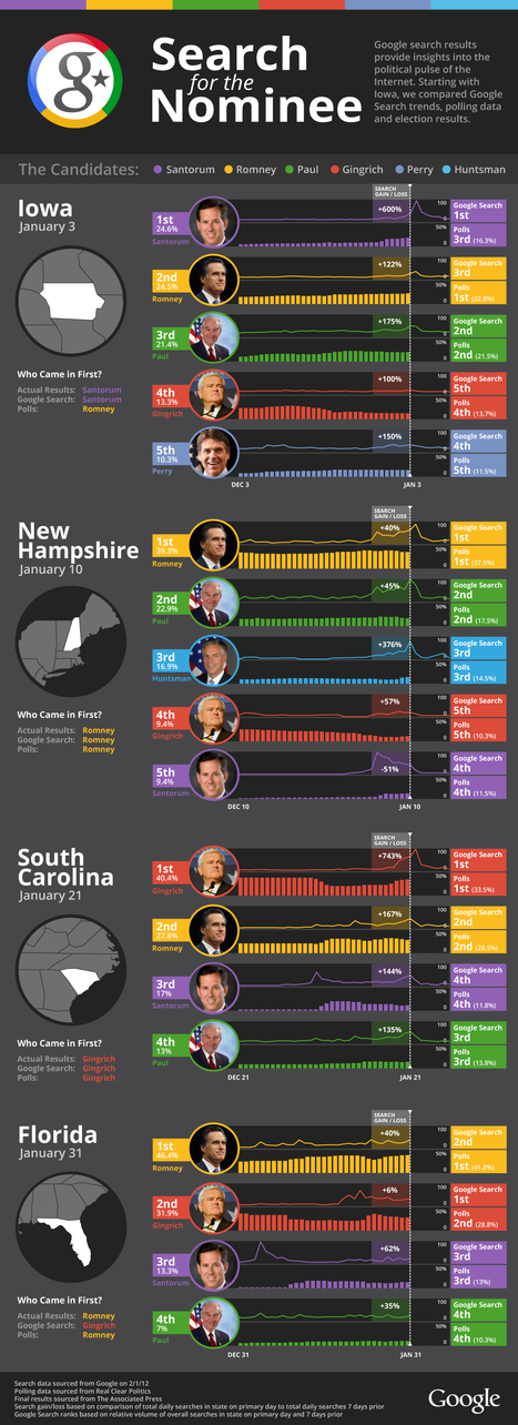 Are Google Search Trends Better Election Predictors Than Polls?  @SarahFKessler  #Infographic | Culture | Scoop.it