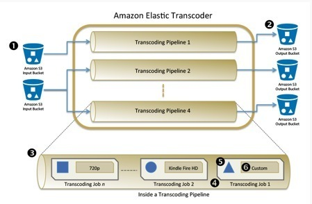 Convert Your Videos in the Cloud Rapidly and Cost-Effectively with the Amazon Elastic Transcoder | Online Video Publishing | Scoop.it
