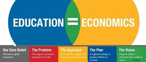 Economics Homework Help | online math homework help | Scoop.it