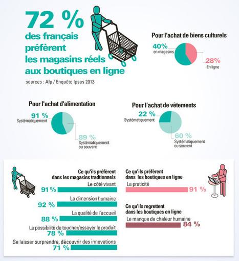 Trois quarts des Français préfèrent les vrais magasins aux boutiques virtuelles | Web : Etudes et Chiffres Clefs | Scoop.it