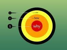 Simon Sinek: Why, why, why?   Customers really matter   Scoop.it