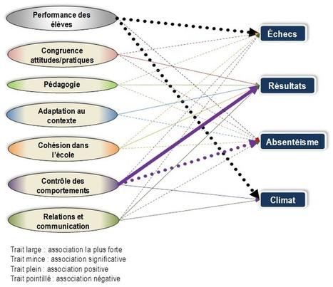 Les pratiques des directions d'écoles influencent la réussite | l'ecole web 2.0 - APPRENDRE AUTREMENT | Scoop.it