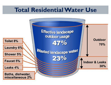 Do you use water wisely? | Bannock County Groundwater | Observatory Water® | Scoop.it