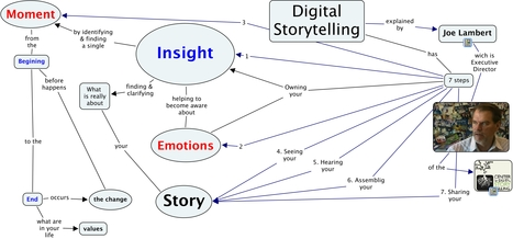 7 steps of Digital #Storytelling with @jellojoe & @eromanme in DST2012 How can you do a #dst12 @garikoitz | Conocity | Scoop.it