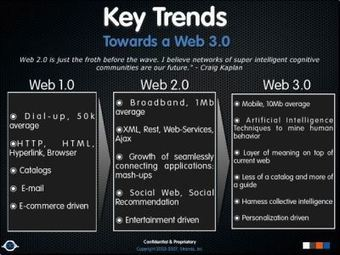 Semantic Web - Web 3.0 'Where the internet is going | semantic web ontology related | Scoop.it