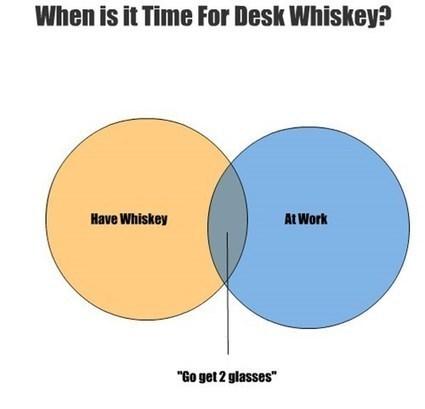 Desk Whiskey -   WhiskyPlus   Scoop.it