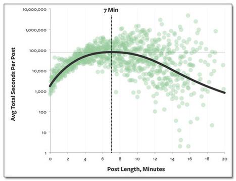 Les longueurs idéales pour toutes vos publications en ligne | Les réseaux sociaux : ce qu'il faut savoir | Scoop.it