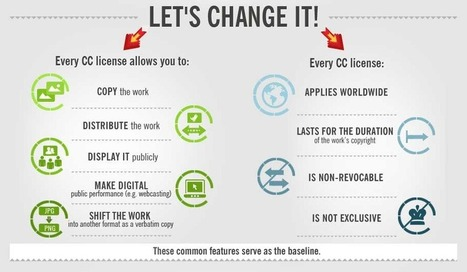 Creative Commons Infographic: Licenses Explained – Technology Enhanced Learning Blog | iPads, MakerEd and More  in Education | Scoop.it