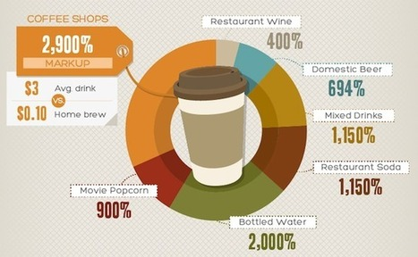 Infographic Reveals Expensive Markups of Everyday Products | World's Best Infographics | Scoop.it