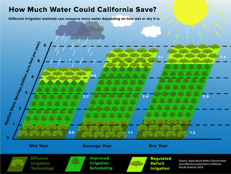 How Much Water Could California Save? | Gentlemachines | Scoop.it