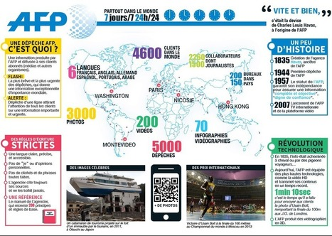 Le circuit de l'info | AFP.com | Les infographies ! | Scoop.it
