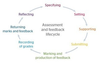 Transforming assessment and feedback with technology | immersive media | Scoop.it