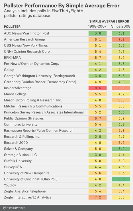How FiveThirtyEight Calculates Pollster Ratings | Business to Business Writing | Scoop.it