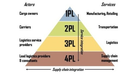 3PL vs 4PL: What are these PLs, Anyway? Layers of Logistics Explained | International Trade | Scoop.it