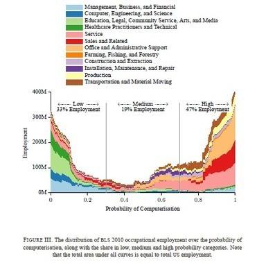 Étude - Prospective : Près de la moitié des emplois existants ... | Habitat, foncier et développement territorial | Scoop.it