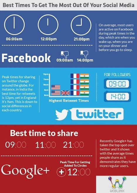 [INFOGRAPHIC] The Best Times to Get The Most Out Of Social Media - Weblinx | Social Media | Scoop.it
