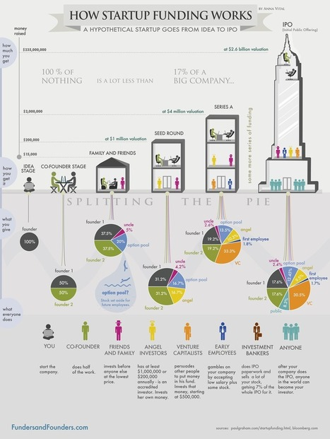 How Funding Works - Splitting The Equity With Investors - Infographic | Entrepreneurship | Scoop.it