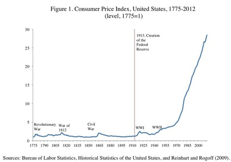 Guest Post: Inflation Since The American Revolution | Zero Hedge | Macro Economics | Scoop.it