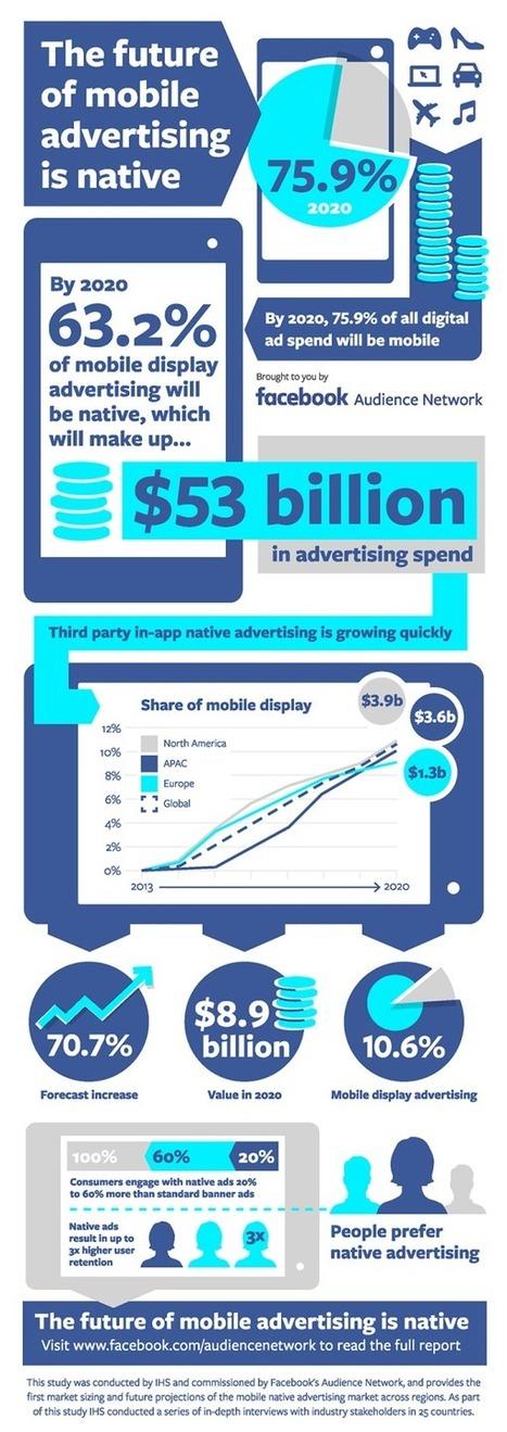 Étude : la majorité de la publicité mobile sera native en 2020 - Blog du Modérateur | ADN Web Marketing | Scoop.it