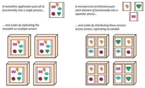 Microservices | TG technology | Scoop.it